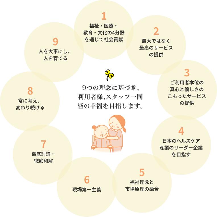 基于这九项原则,我们旨在使所有用户和员工感到幸福。